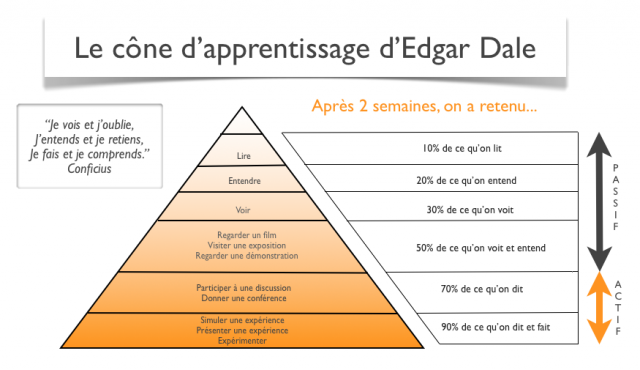 Cône des apprentissages d'Edgar DALE